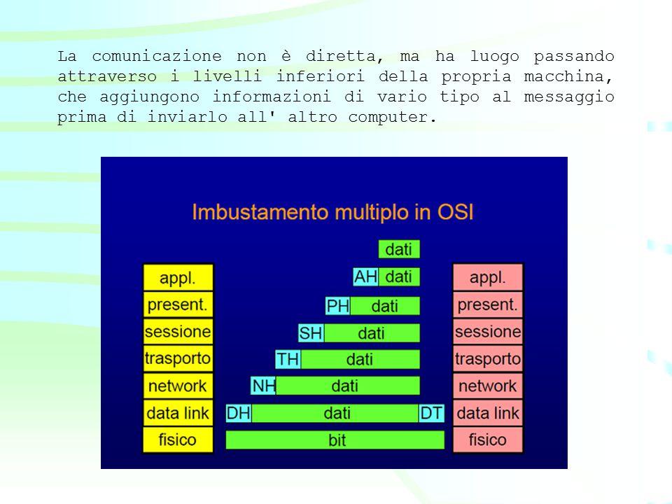 La comunicazione non è diretta, ma ha luogo passando attraverso i livelli inferiori della propria macchina, che aggiungono informazioni di vario tipo al messaggio prima di inviarlo all altro computer.