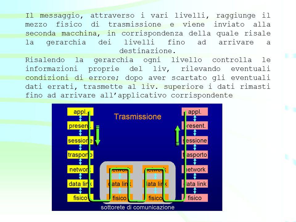 Il messaggio, attraverso i vari livelli, raggiunge il mezzo fisico di trasmissione e viene inviato alla seconda macchina, in corrispondenza della quale risale la gerarchia dei livelli fino ad arrivare a destinazione.