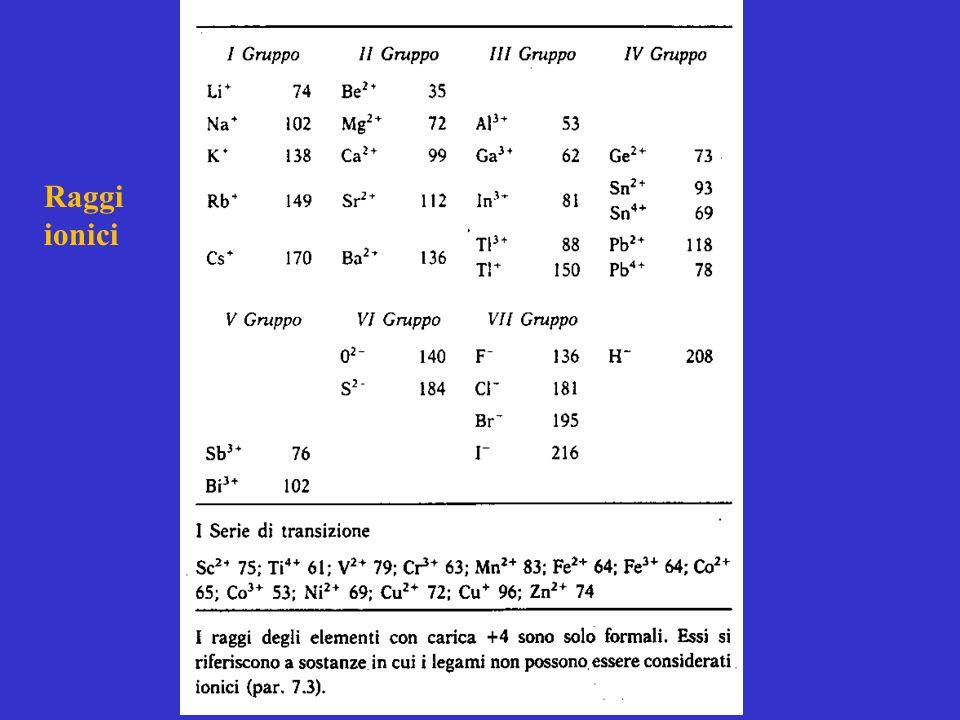 Raggi ionici