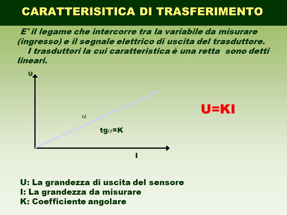 CARATTERISITICA DI TRASFERIMENTO