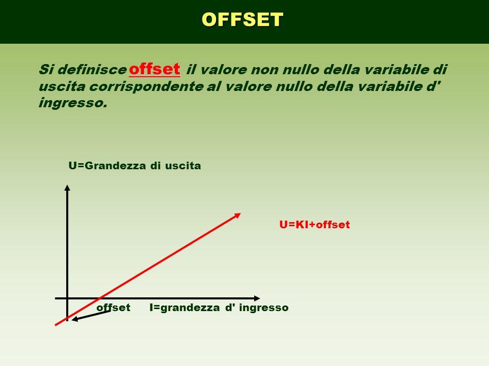 OFFSET Si definisce offset il valore non nullo della variabile di uscita corrispondente al valore nullo della variabile d ingresso.