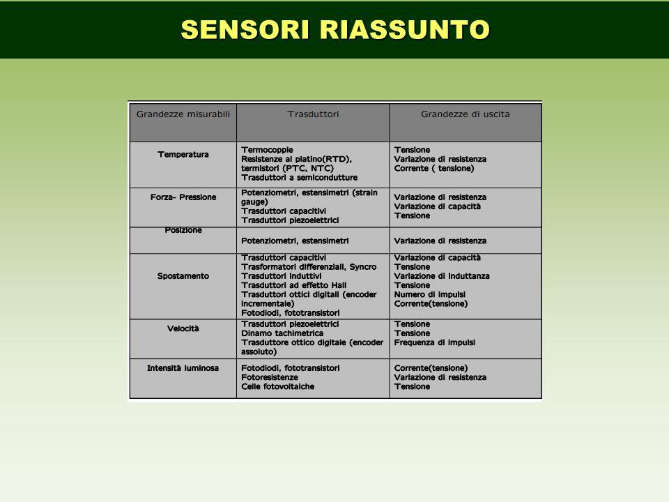 SENSORI RIASSUNTO