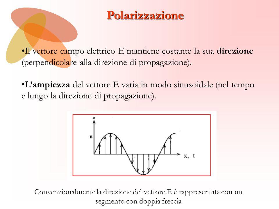 Polarizzazione •Il vettore campo elettrico E mantiene costante la sua direzione. (perpendicolare alla direzione di propagazione).