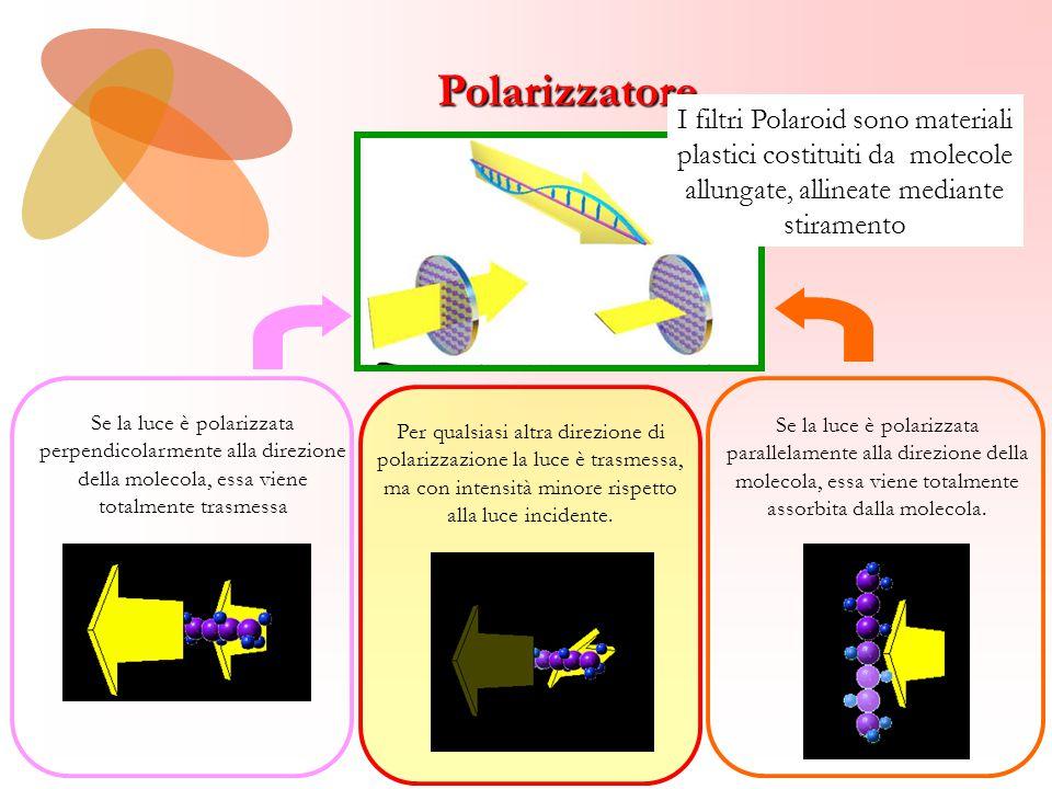 Polarizzatore I filtri Polaroid sono materiali plastici costituiti da molecole allungate, allineate mediante stiramento.