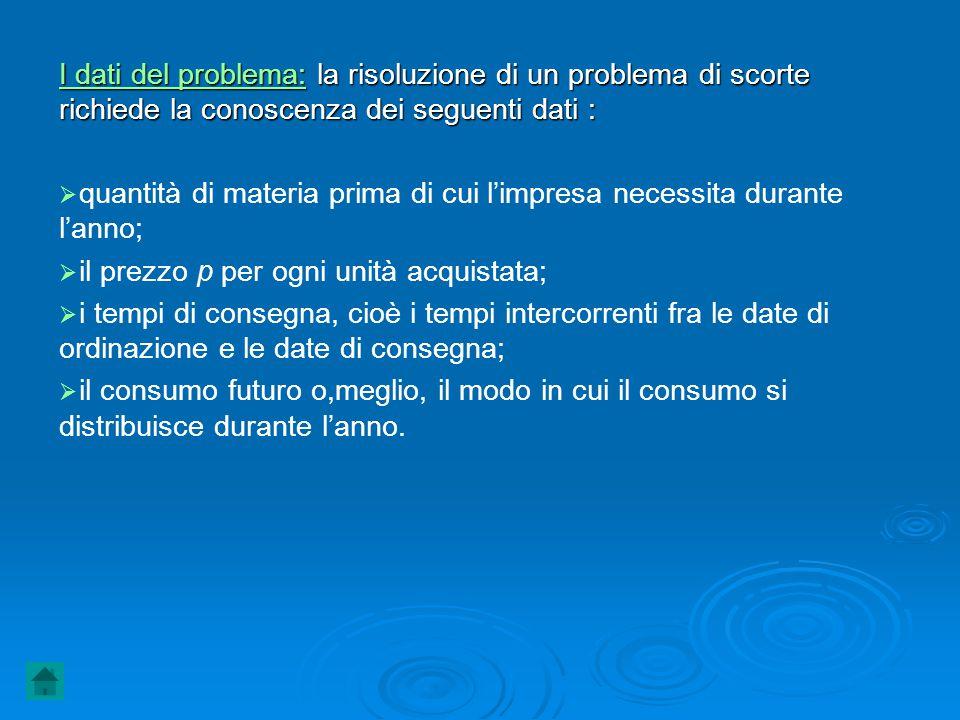 I dati del problema: la risoluzione di un problema di scorte richiede la conoscenza dei seguenti dati :