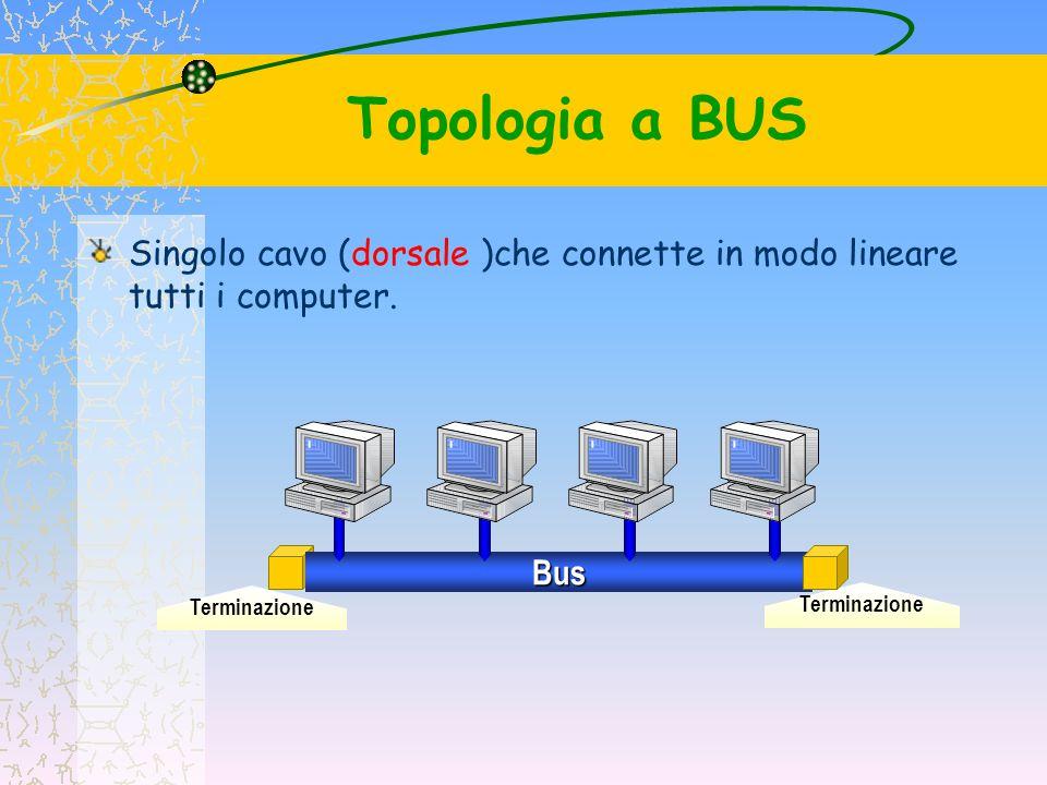 Topologia a BUS Singolo cavo (dorsale )che connette in modo lineare tutti i computer. Terminazione.