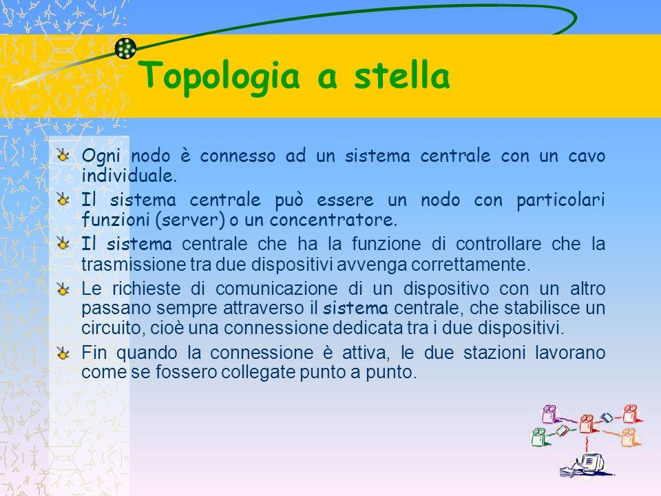 Topologia a stella Ogni nodo è connesso ad un sistema centrale con un cavo individuale.