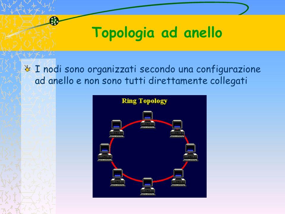 Topologia ad anello I nodi sono organizzati secondo una configurazione ad anello e non sono tutti direttamente collegati.