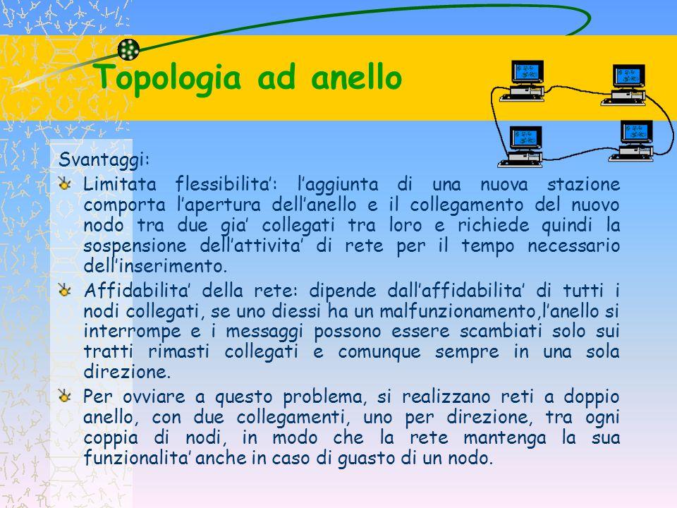 Topologia ad anello Svantaggi: