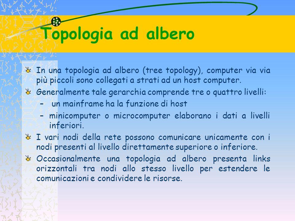 Topologia ad albero In una topologia ad albero (tree topology), computer via via più piccoli sono collegati a strati ad un host computer.