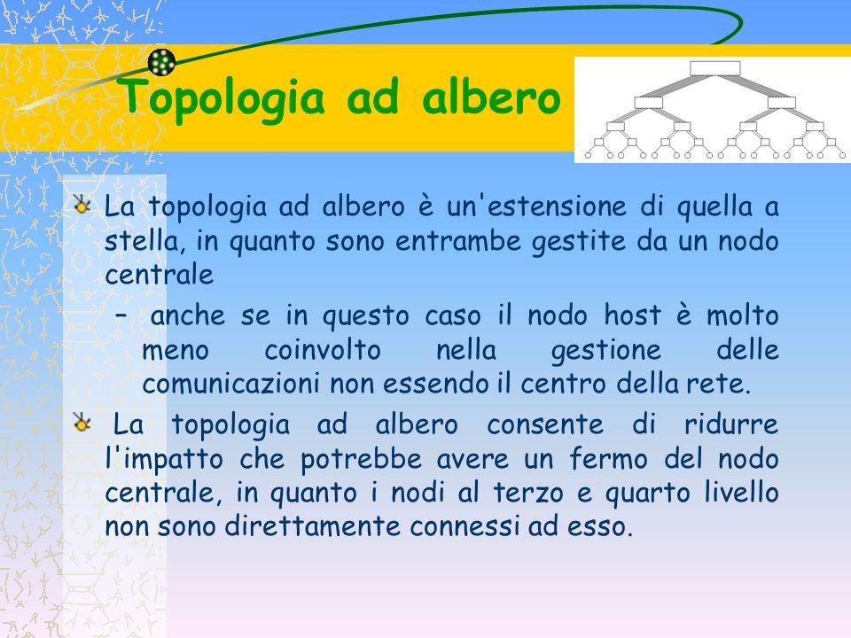 Topologia ad albero La topologia ad albero è un estensione di quella a stella, in quanto sono entrambe gestite da un nodo centrale.