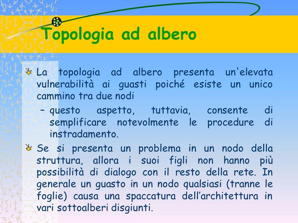 Topologia ad albero La topologia ad albero presenta un elevata vulnerabilità ai guasti poiché esiste un unico cammino tra due nodi.