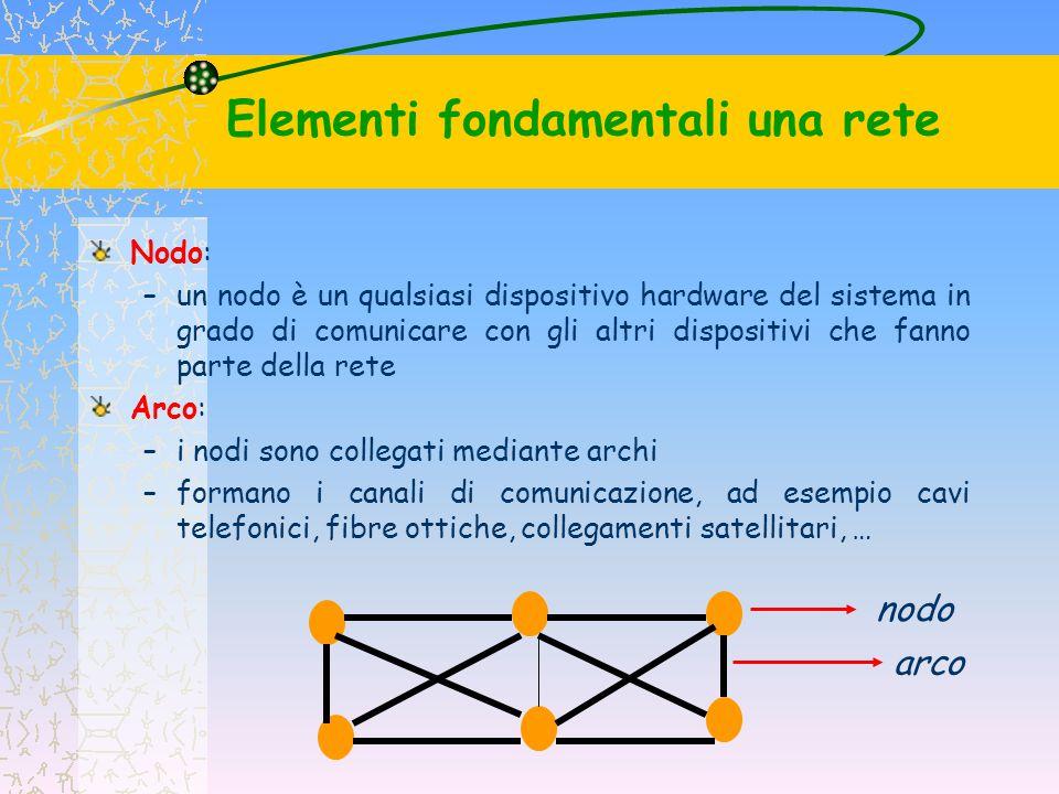 Elementi fondamentali una rete