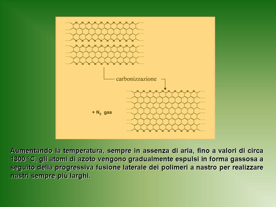 Aumentando la temperatura, sempre in assenza di aria, fino a valori di circa 1300 °C, gli atomi di azoto vengono gradualmente espulsi in forma gassosa a seguito della progressiva fusione laterale dei polimeri a nastro per realizzare nastri sempre più larghi.