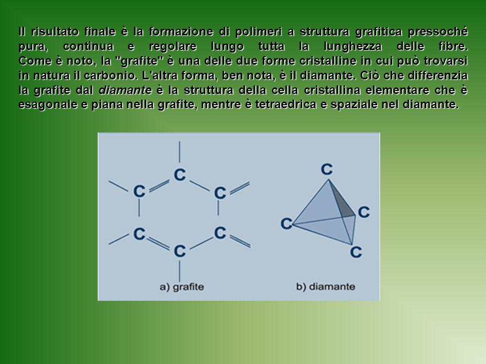 Il risultato finale è la formazione di polimeri a struttura grafitica pressoché pura, continua e regolare lungo tutta la lunghezza delle fibre.