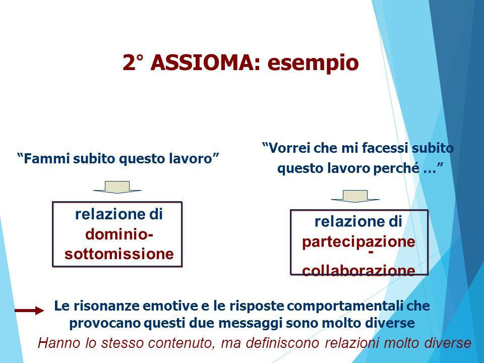 2° ASSIOMA: esempio relazione di dominio- relazione di