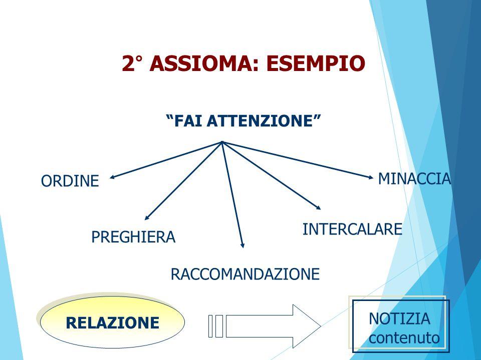 2° ASSIOMA: ESEMPIO FAI ATTENZIONE MINACCIA ORDINE INTERCALARE