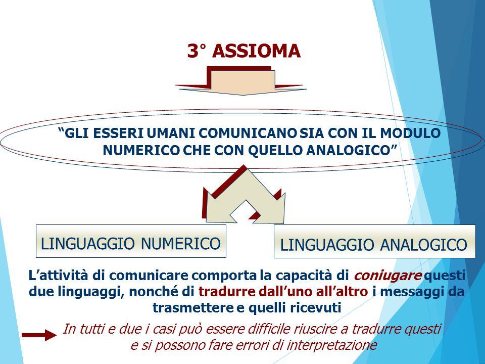 3° ASSIOMA LINGUAGGIO NUMERICO LINGUAGGIO ANALOGICO