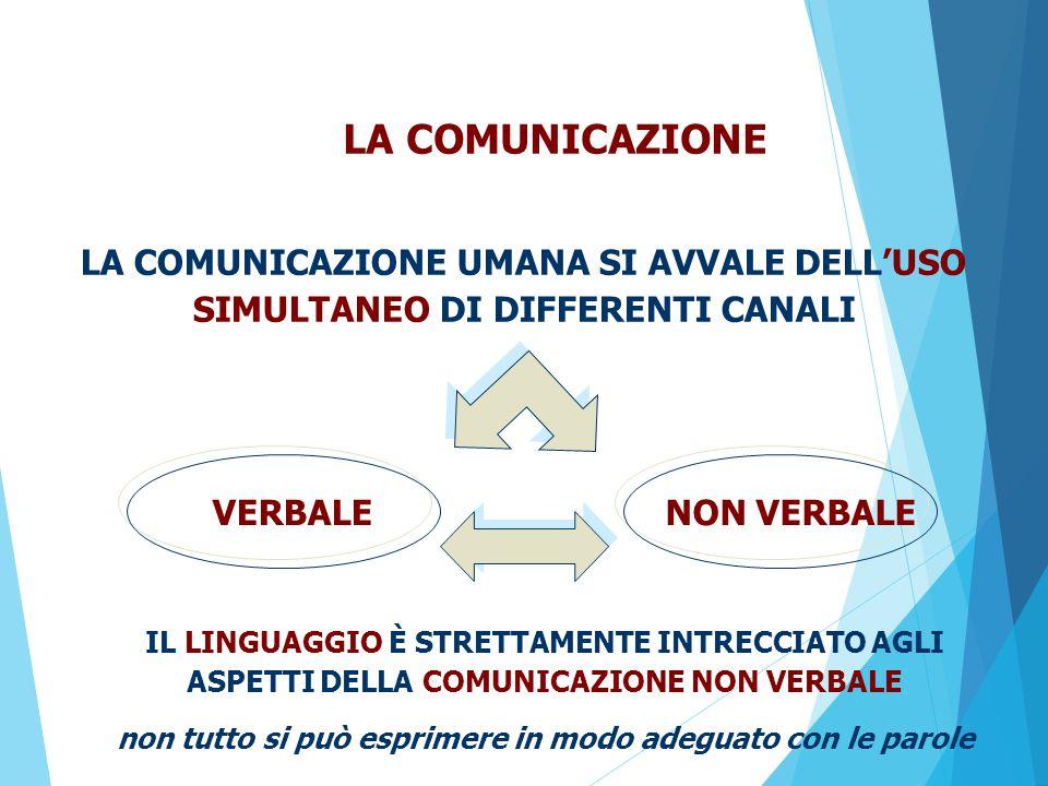 LA COMUNICAZIONE LA COMUNICAZIONE UMANA SI AVVALE DELL'USO