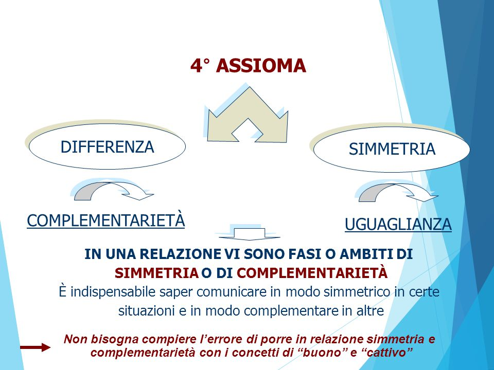 4° ASSIOMA DIFFERENZA SIMMETRIA COMPLEMENTARIETÀ UGUAGLIANZA