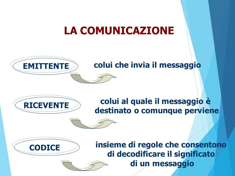 LA COMUNICAZIONE colui che invia il messaggio EMITTENTE