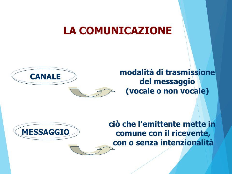 LA COMUNICAZIONE modalità di trasmissione CANALE del messaggio