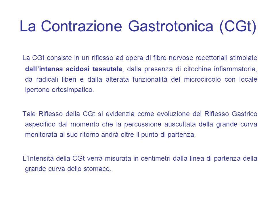 La Contrazione Gastrotonica (CGt)