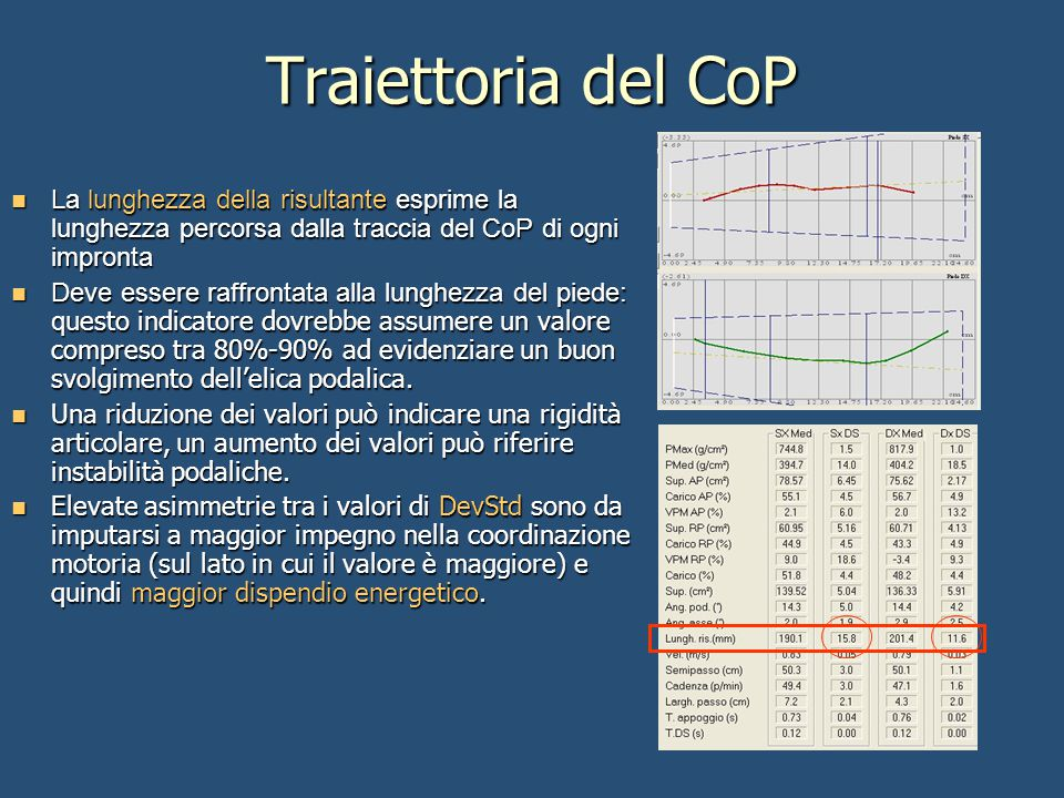 Traiettoria del CoP La lunghezza della risultante esprime la lunghezza percorsa dalla traccia del CoP di ogni impronta.