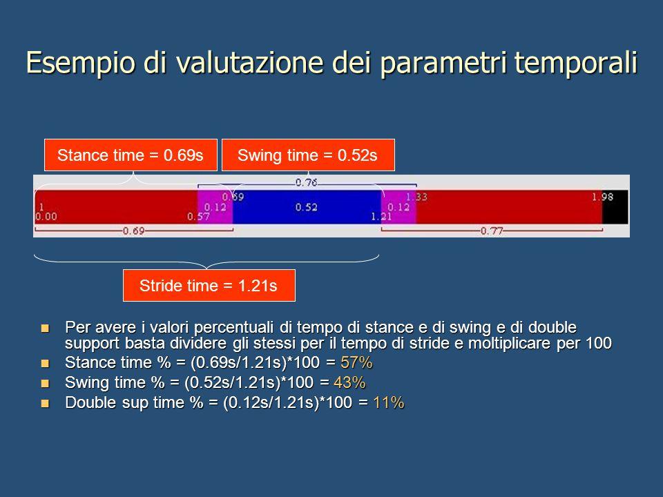 Esempio di valutazione dei parametri temporali