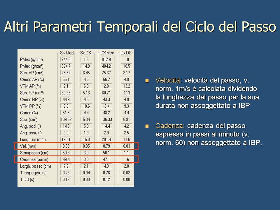 Altri Parametri Temporali del Ciclo del Passo