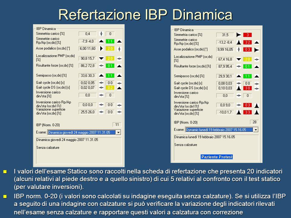Refertazione IBP Dinamica