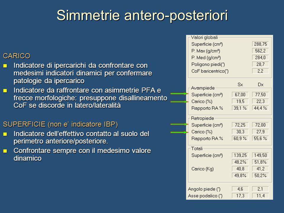 Simmetrie antero-posteriori