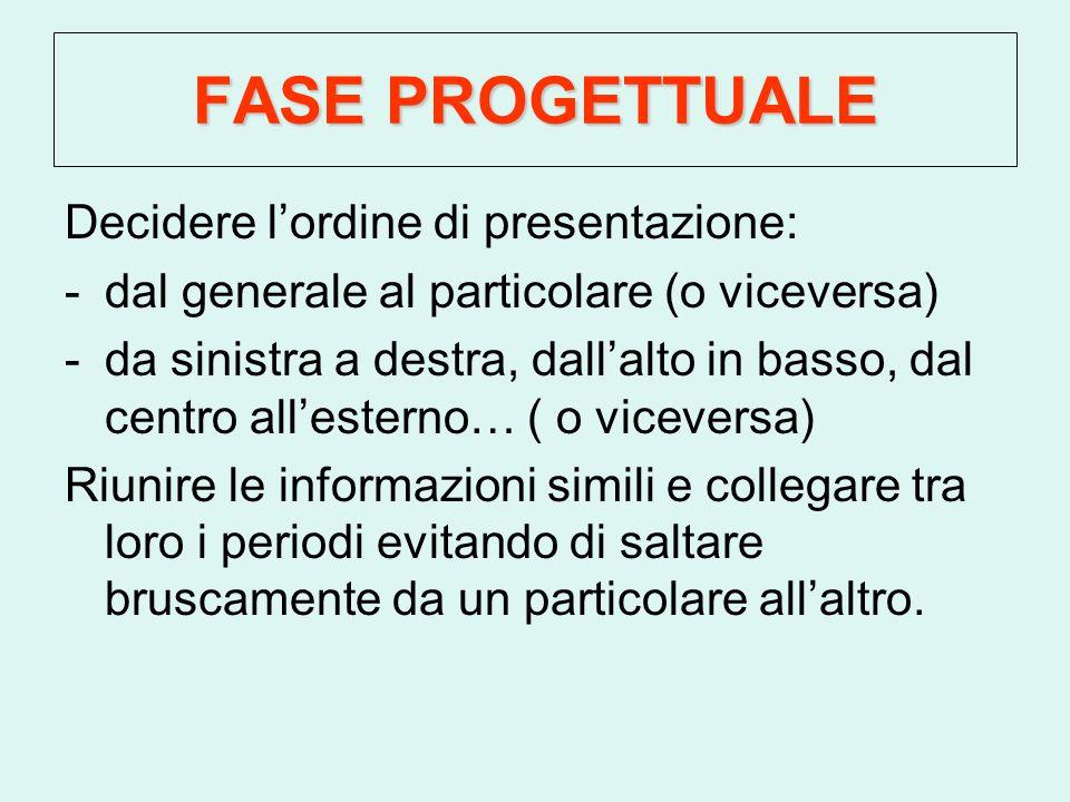 FASE PROGETTUALE Decidere l'ordine di presentazione: