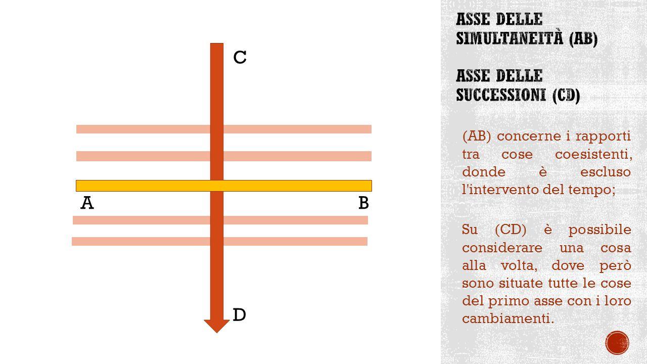 Asse delle simultaneità (AB) asse delle successioni (CD)