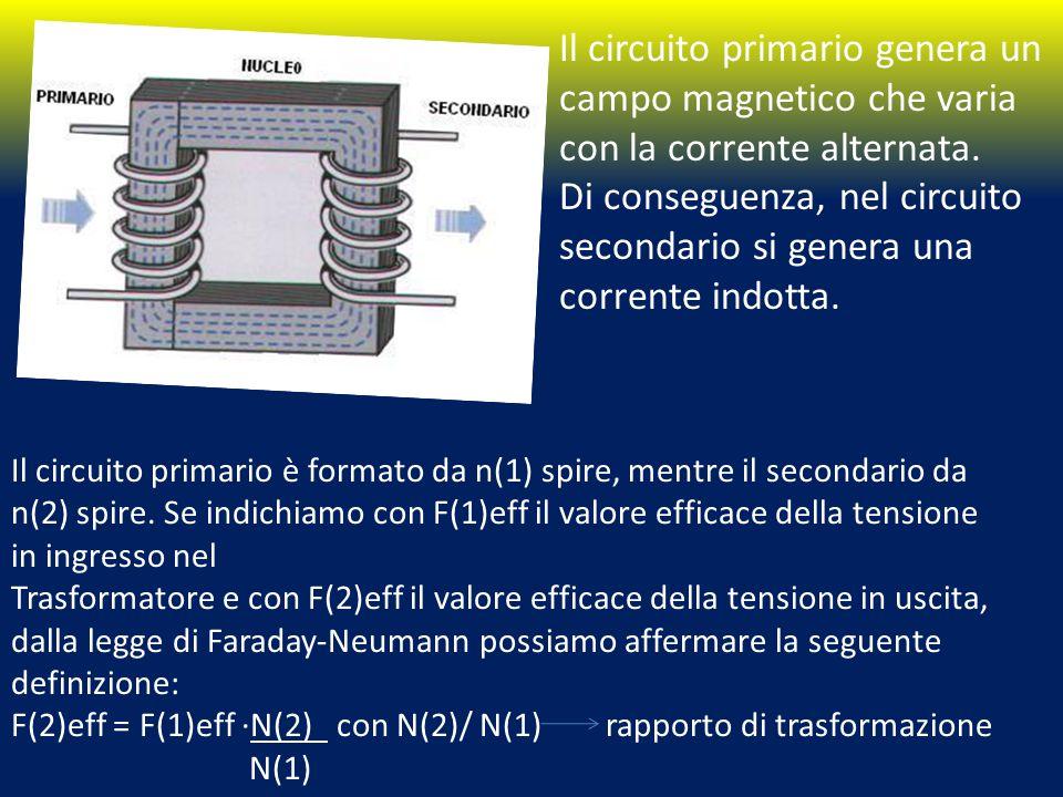 Il circuito primario genera un campo magnetico che varia con la corrente alternata.