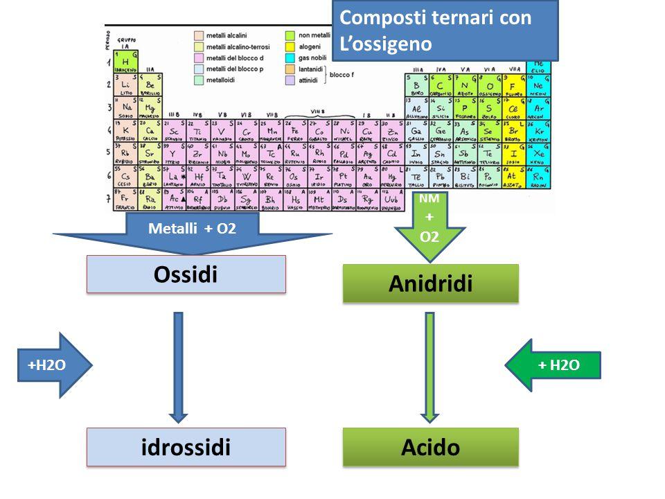 Ossidi Anidridi idrossidi Acido