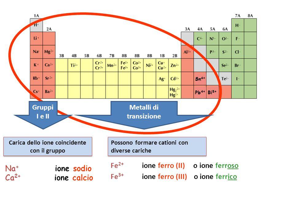 Metalli di transizione Carica dello ione coincidente con il gruppo