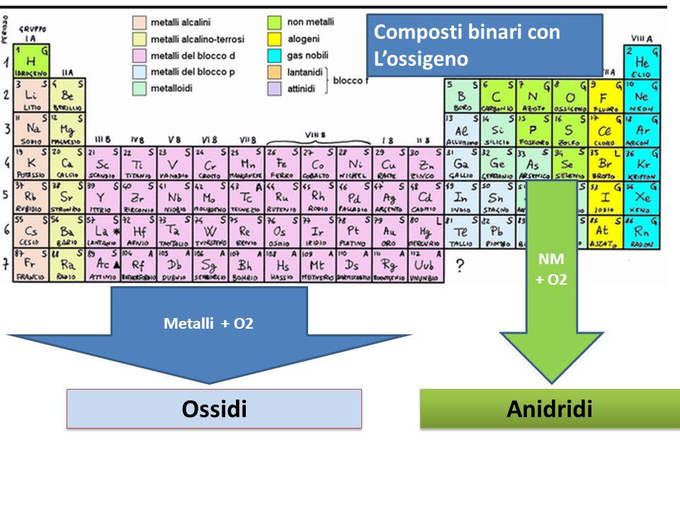 Composti binari con L'ossigeno