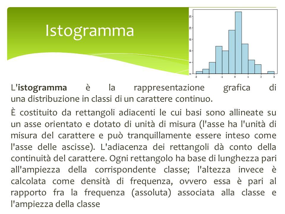Istogramma L istogramma è la rappresentazione grafica di una distribuzione in classi di un carattere continuo.