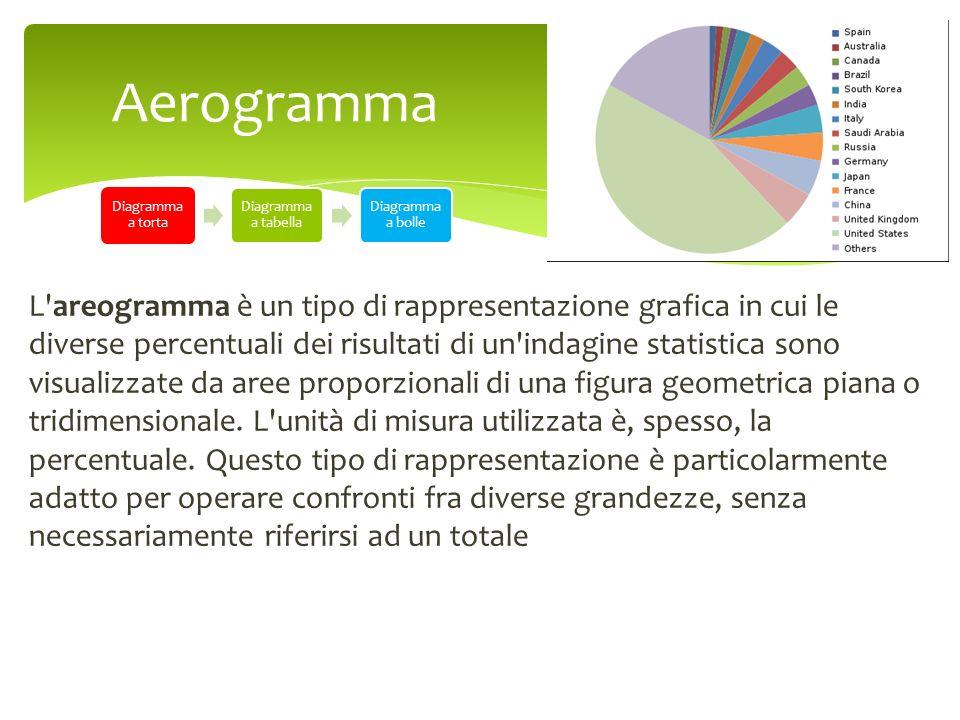 AerogrammaDiagramma a torta. Diagramma a tabella. Diagramma a bolle.