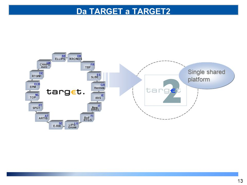 Da TARGET a TARGET2 Single shared platform 13 ELLIPS BE KRONOS DK