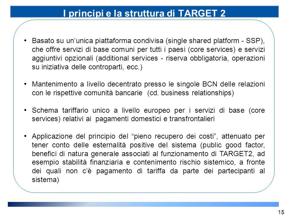 I principi e la struttura di TARGET 2