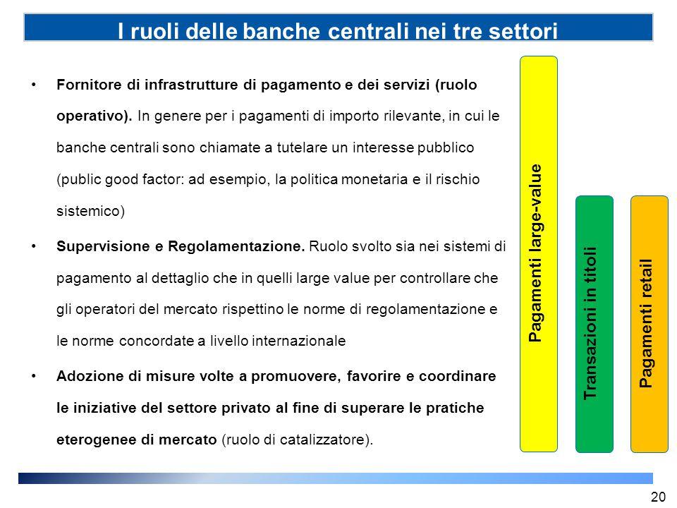 I ruoli delle banche centrali nei tre settori Pagamenti large-value