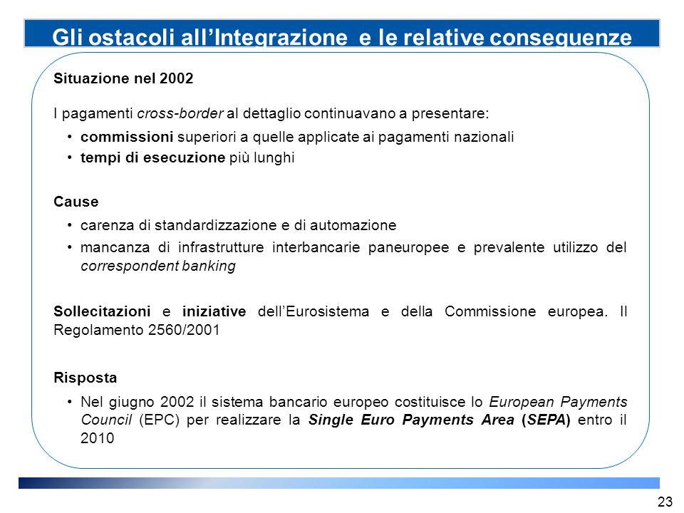 Gli ostacoli all'Integrazione e le relative conseguenze