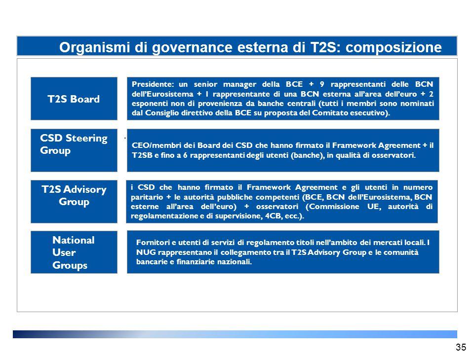 Organismi di governance esterna di T2S: composizione