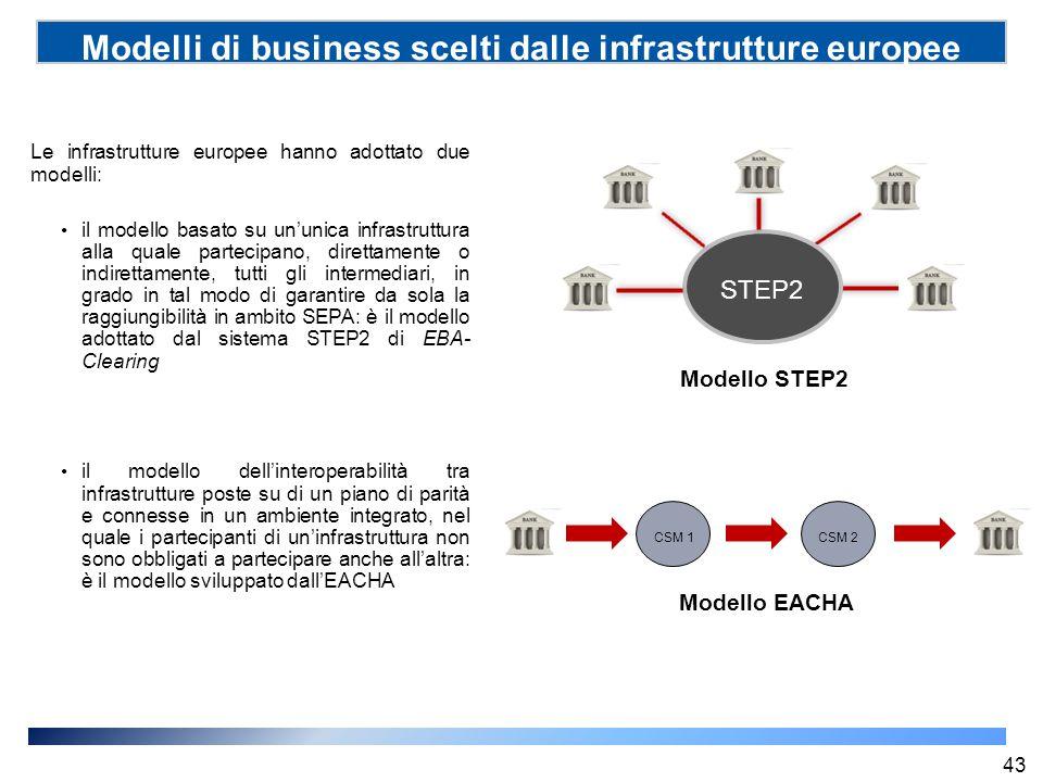 Modelli di business scelti dalle infrastrutture europee