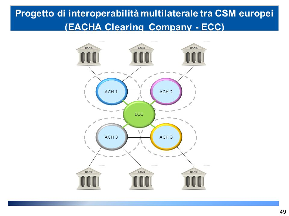 Progetto di interoperabilità multilaterale tra CSM europei