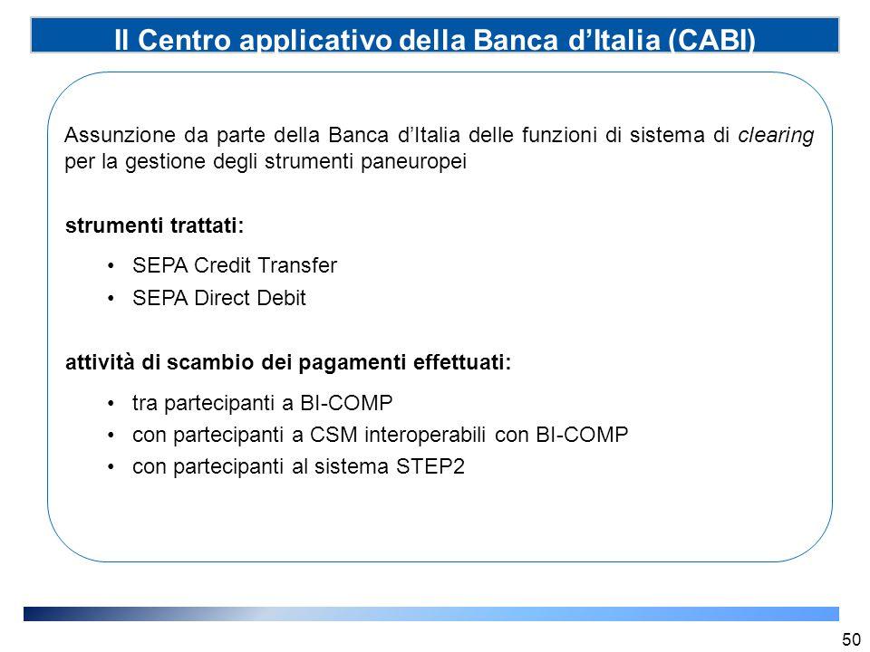 Il Centro applicativo della Banca d'Italia (CABI)