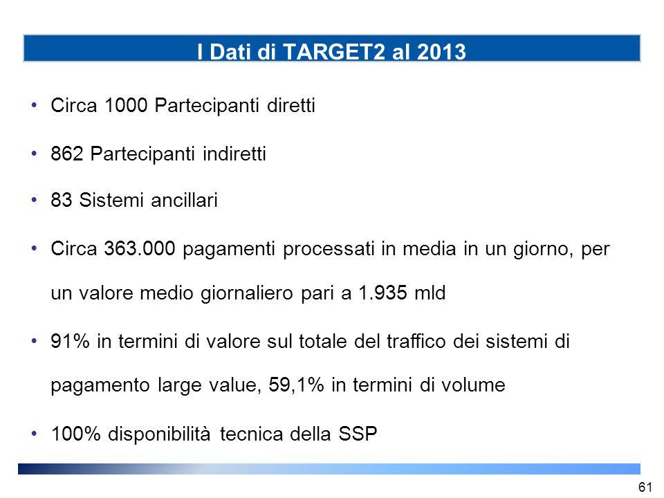 I Dati di TARGET2 al 2013 Circa 1000 Partecipanti diretti