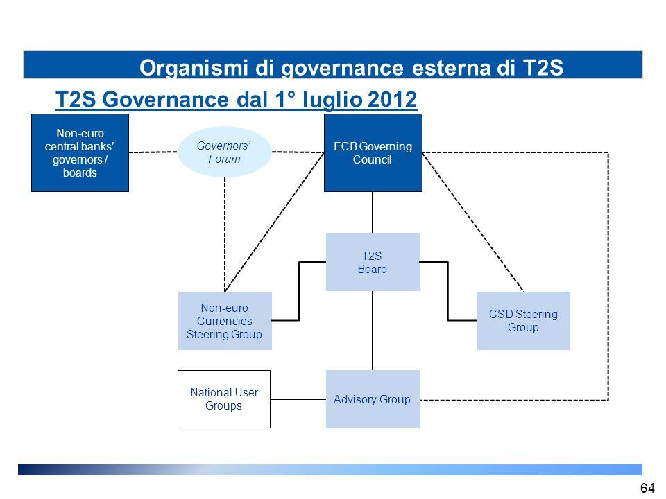 Organismi di governance esterna di T2S